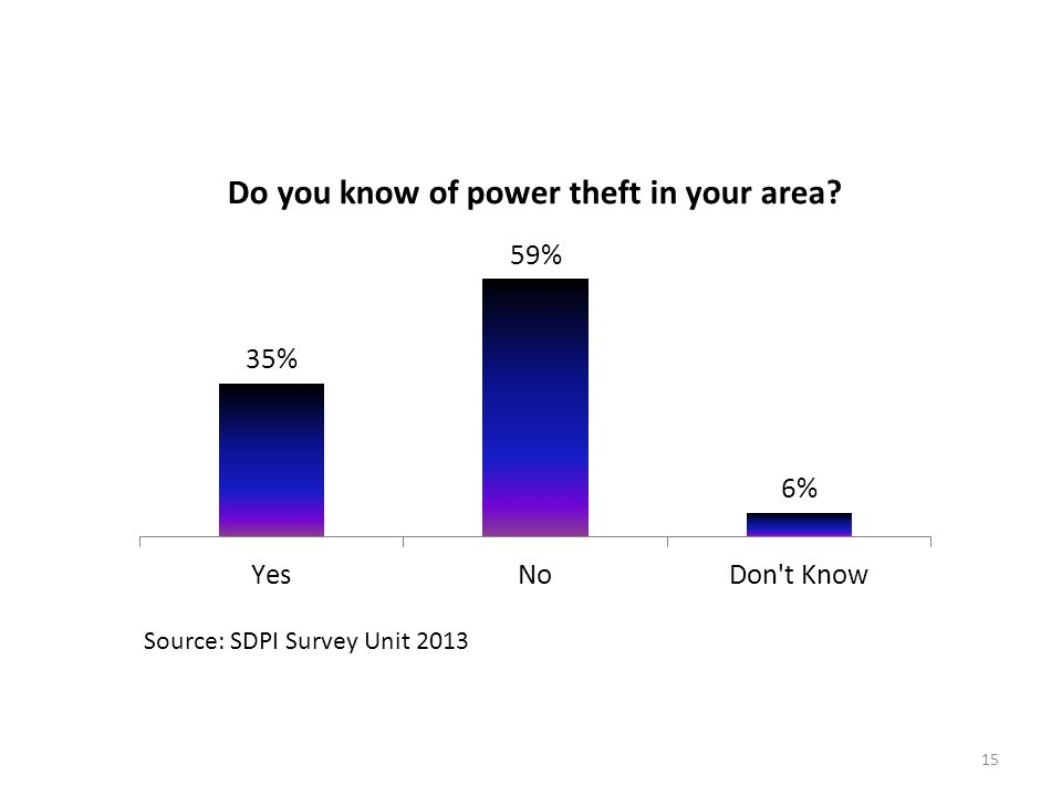 15 Source: SDPI Survey Unit 2013