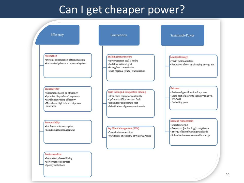 20 Can I get cheaper power?