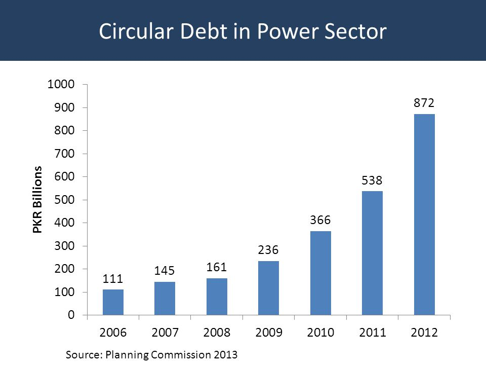 Circular Debt in Power Sector Source: Planning Commission 2013