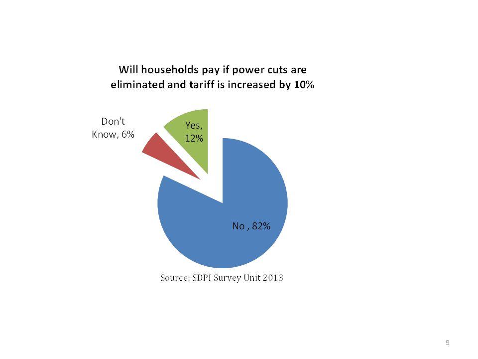 The fundamental rationale for subsidising electricity tariffs is to augment the paying capacity of the poorest of poor However once subsidies are provided across the board, people start to demand them as their right and politicians feel compelled to maintain this distortive fiscal burden to win popularity.