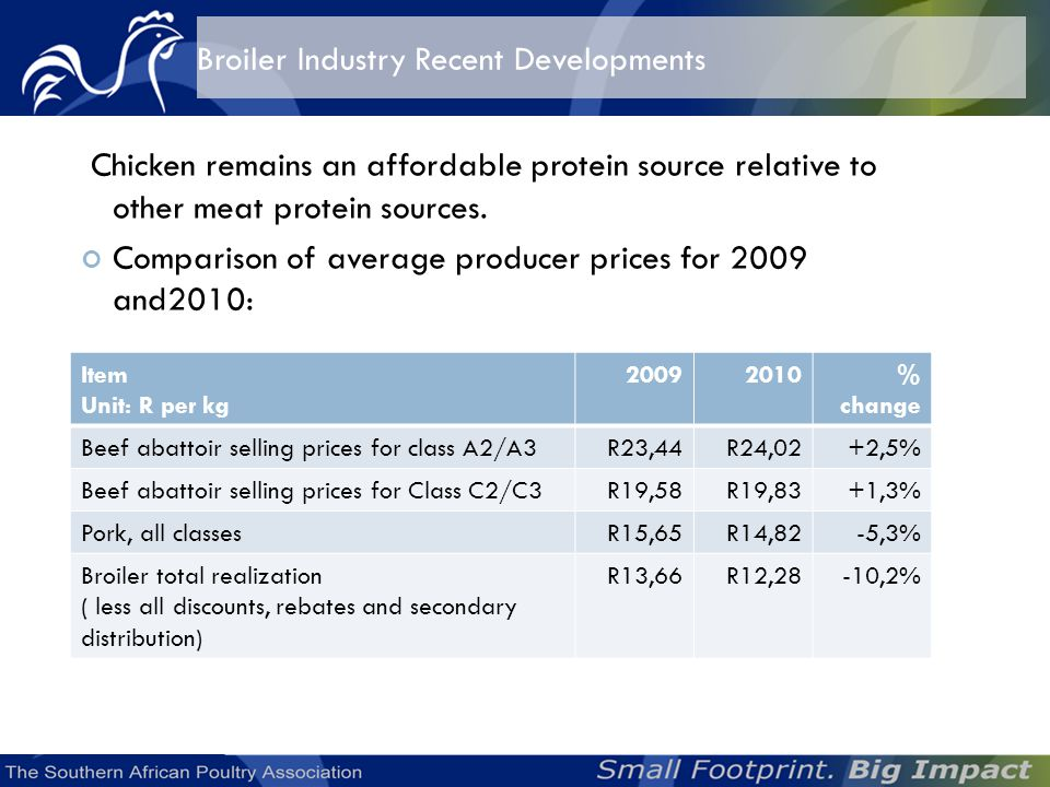 Dominate the agricultural sector in South Africa and is the main supplier in kilogram and protein terms, more poultry products are consumed per annum than all other animal protein sources combined.