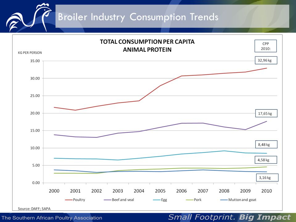 The per capita consumption of poultry meat was 32,96 kg per annum in 2010 broiler meat the main contributor at 32 kg per person per annum.