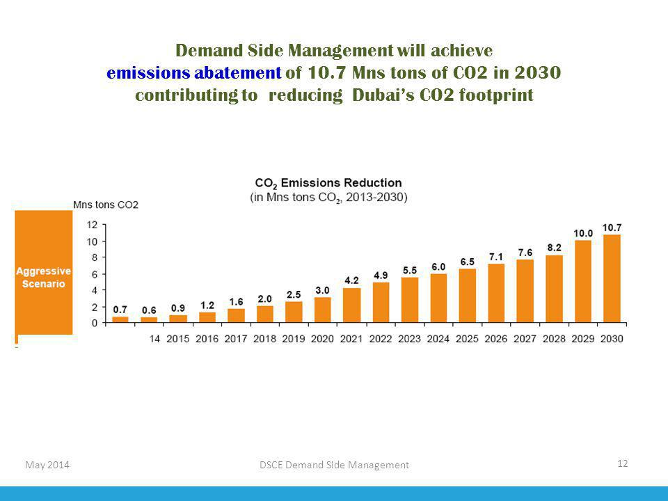 DSCE Demand Side Management 12 Demand Side Management will achieve emissions abatement of 10.7 Mns tons of CO2 in 2030 contributing to reducing Dubais