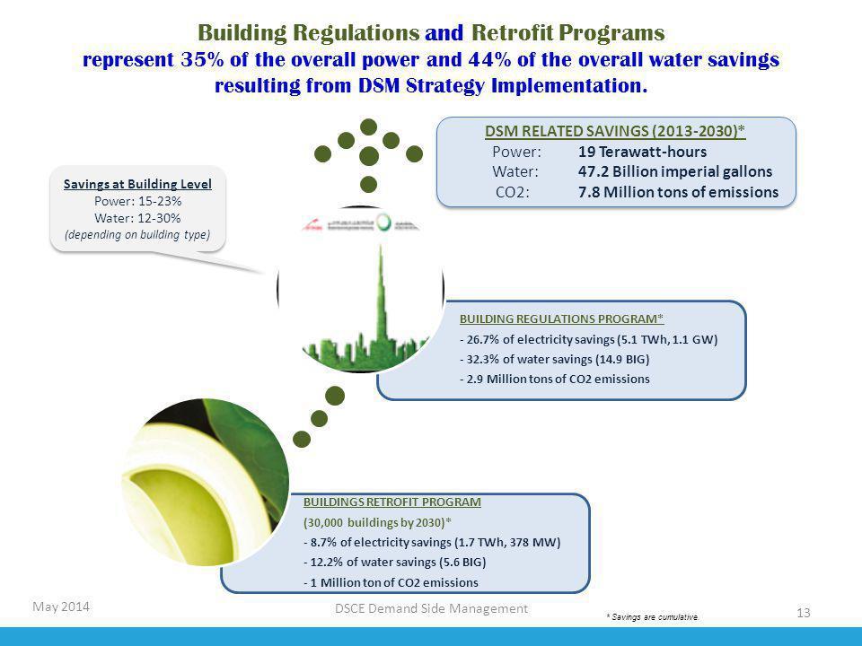 13 BUILDINGS RETROFIT PROGRAM (30,000 buildings by 2030)* - 8.7% of electricity savings (1.7 TWh, 378 MW) - 12.2% of water savings (5.6 BIG) - 1 Milli