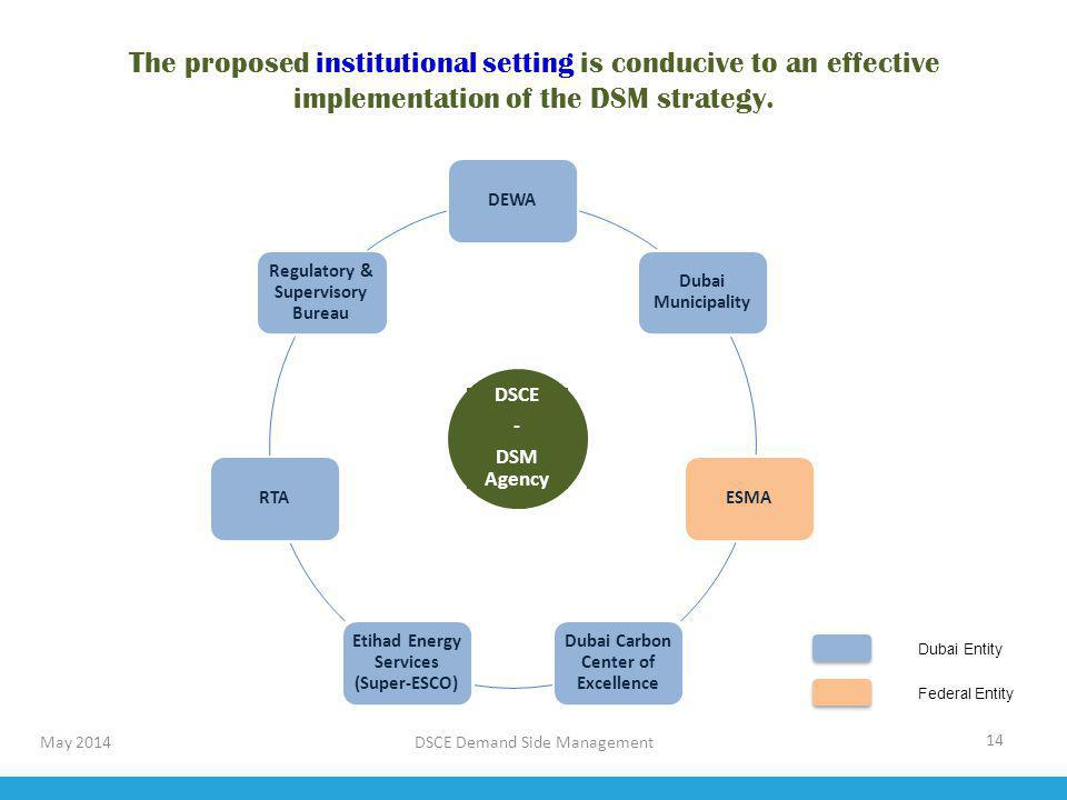 14 May 2014 The proposed institutional setting is conducive to an effective implementation of the DSM strategy. DEWA Dubai Municipality ESMA Dubai Car