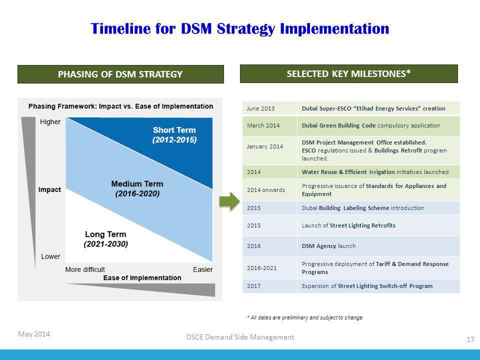Timeline for DSM Strategy Implementation 17 DSCE Demand Side Management SELECTED KEY MILESTONES* PHASING OF DSM STRATEGY June 2013Dubai Super-ESCO Eti