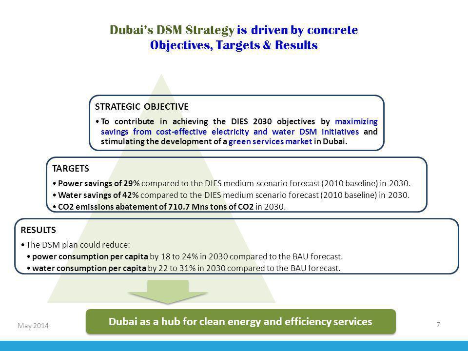 For more information: http://www.dubaisce.gov.ae/ شكراً
