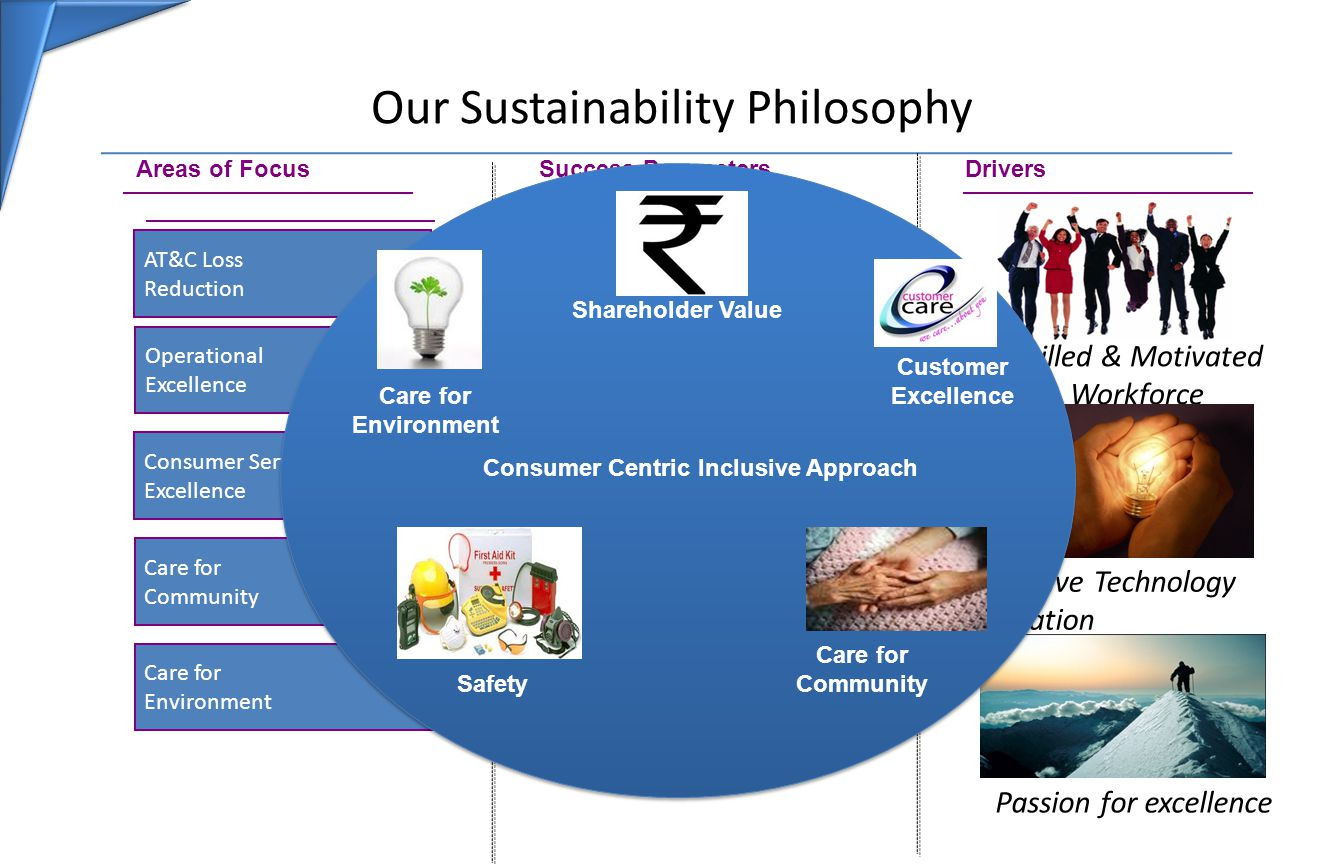 Our Sustainability Philosophy Consumer Service Excellence Operational Excellence AT&C Loss Reduction Care for Community Care for Environment Areas of Focus Becoming Carbon Neutral Drivers Skilled & Motivated Workforce Innovative Technology Adaptation Passion for excellence Success Parameters Improving CSI Score Reliability Indices ATC Levels TCCI Score AA Score TCCI Score AA Score Safety Consumer Centric Inclusive Approach Shareholder Value Care for Environment Care for Community Customer Excellence