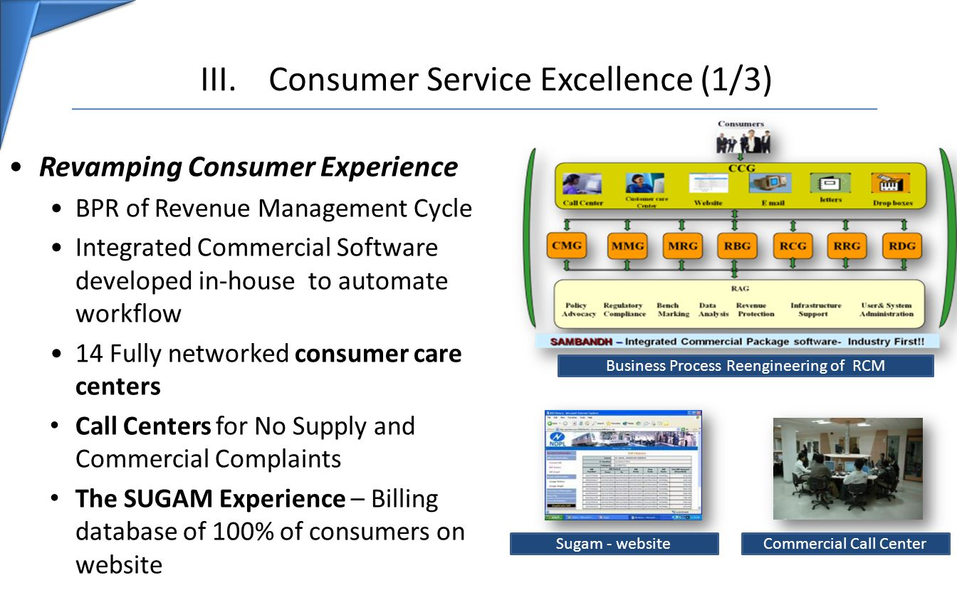 III.Consumer Service Excellence (1/3) Revamping Consumer Experience BPR of Revenue Management Cycle Integrated Commercial Software developed in-house to automate workflow 14 Fully networked consumer care centers Call Centers for No Supply and Commercial Complaints The SUGAM Experience – Billing database of 100% of consumers on website Business Process Reengineering of RCM Sugam - websiteCommercial Call Center