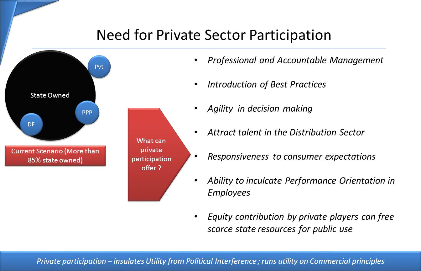 Need for Private Sector Participation Professional and Accountable Management Introduction of Best Practices Agility in decision making Attract talent in the Distribution Sector Responsiveness to consumer expectations Ability to inculcate Performance Orientation in Employees Equity contribution by private players can free scarce state resources for public use 5 State Owned Current Scenario (More than 85% state owned) PPP DF What can private participation offer .