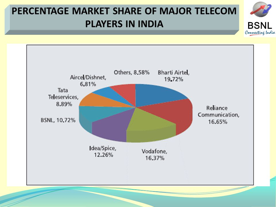 BSNL PERCENTAGE MARKET SHARE OF MAJOR TELECOM PLAYERS IN INDIA