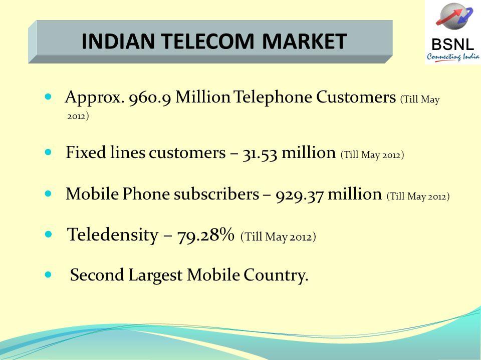 BSNL INDIAN TELECOM MARKET Approx.