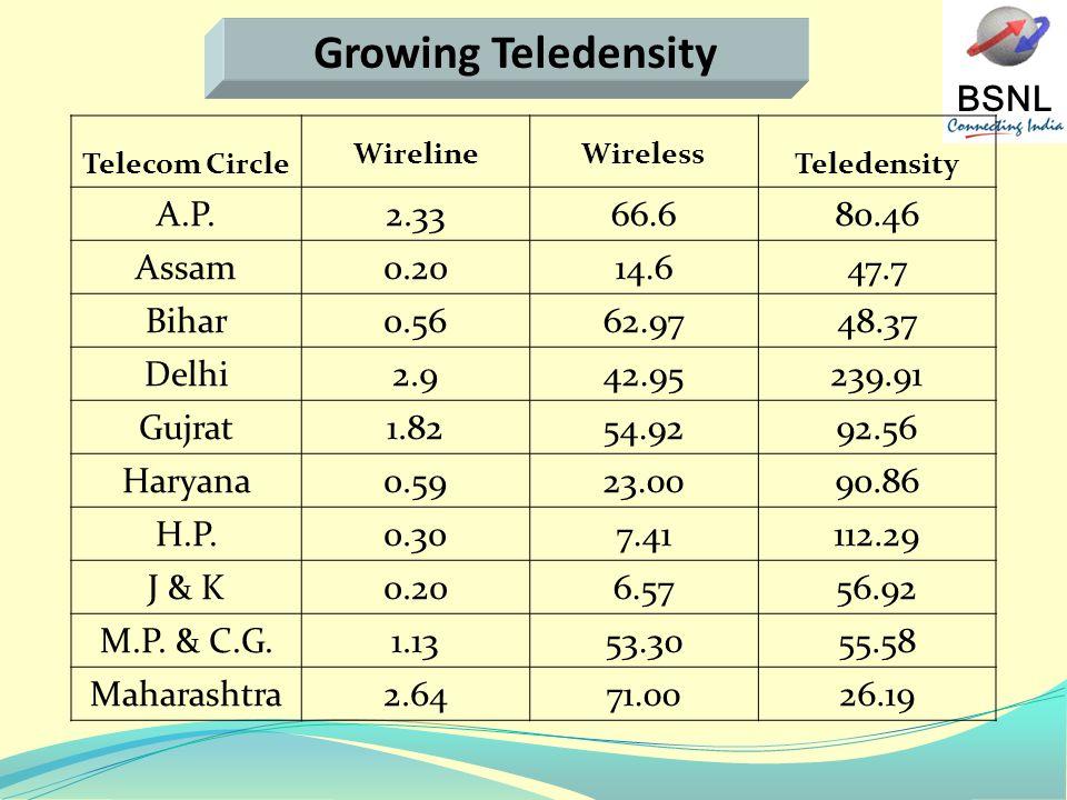 BSNL Telecom Circle WirelineWireless Teledensity A.P.2.3366.680.46 Assam0.2014.647.7 Bihar0.5662.9748.37 Delhi2.942.95239.91 Gujrat1.8254.9292.56 Haryana0.5923.0090.86 H.P.0.307.41112.29 J & K0.206.5756.92 M.P.