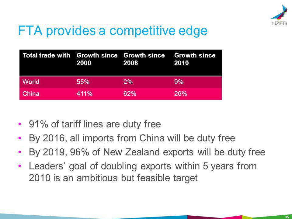 FTA provides a competitive edge 91% of tariff lines are duty free By 2016, all imports from China will be duty free By 2019, 96% of New Zealand exports will be duty free Leaders goal of doubling exports within 5 years from 2010 is an ambitious but feasible target 15 Total trade withGrowth since 2000 Growth since 2008 Growth since 2010 World55%2%9% China411%62%26%