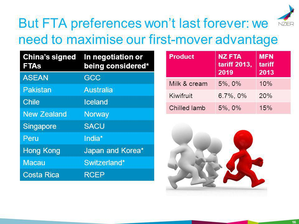 But FTA preferences wont last forever: we need to maximise our first-mover advantage Chinas signed FTAs In negotiation or being considered* ASEANGCC PakistanAustralia ChileIceland New ZealandNorway SingaporeSACU PeruIndia* Hong KongJapan and Korea* MacauSwitzerland* Costa RicaRCEP 16 ProductNZ FTA tariff 2013, 2019 MFN tariff 2013 Milk & cream5%, 0%10% Kiwifruit6.7%, 0%20% Chilled lamb5%, 0%15%