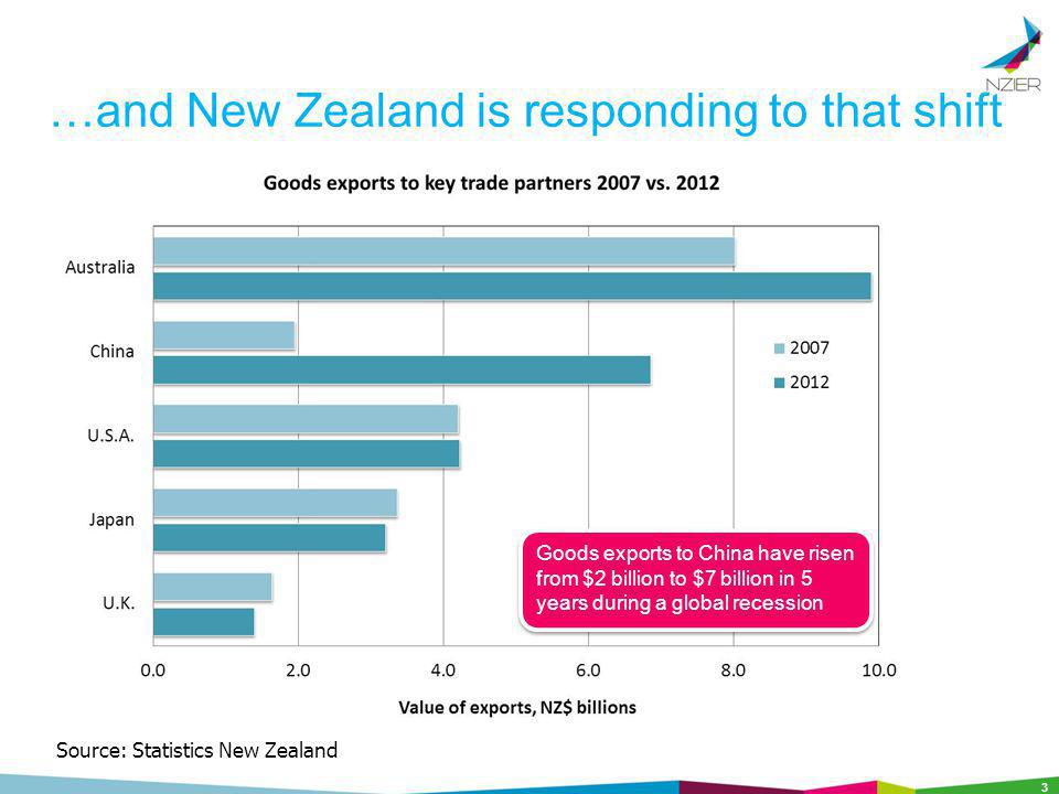 …and New Zealand is responding to that shift 3 Source: Statistics New Zealand Goods exports to China have risen from $2 billion to $7 billion in 5 years during a global recession