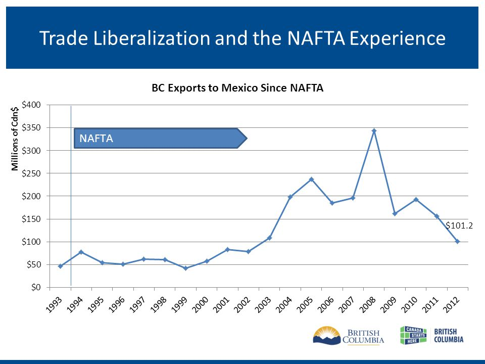 Canada-Japan EPA Japan is British Columbias 3 rd largest export market ($4.1 billion in 2012).