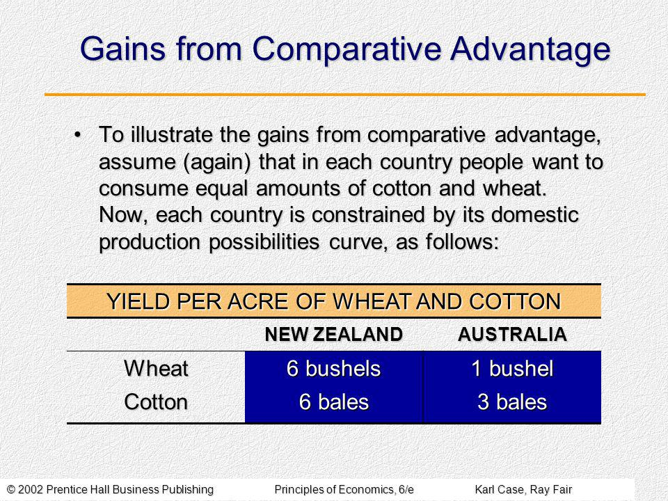 © 2002 Prentice Hall Business PublishingPrinciples of Economics, 6/eKarl Case, Ray Fair Gains from Comparative Advantage To illustrate the gains from comparative advantage, assume (again) that in each country people want to consume equal amounts of cotton and wheat.