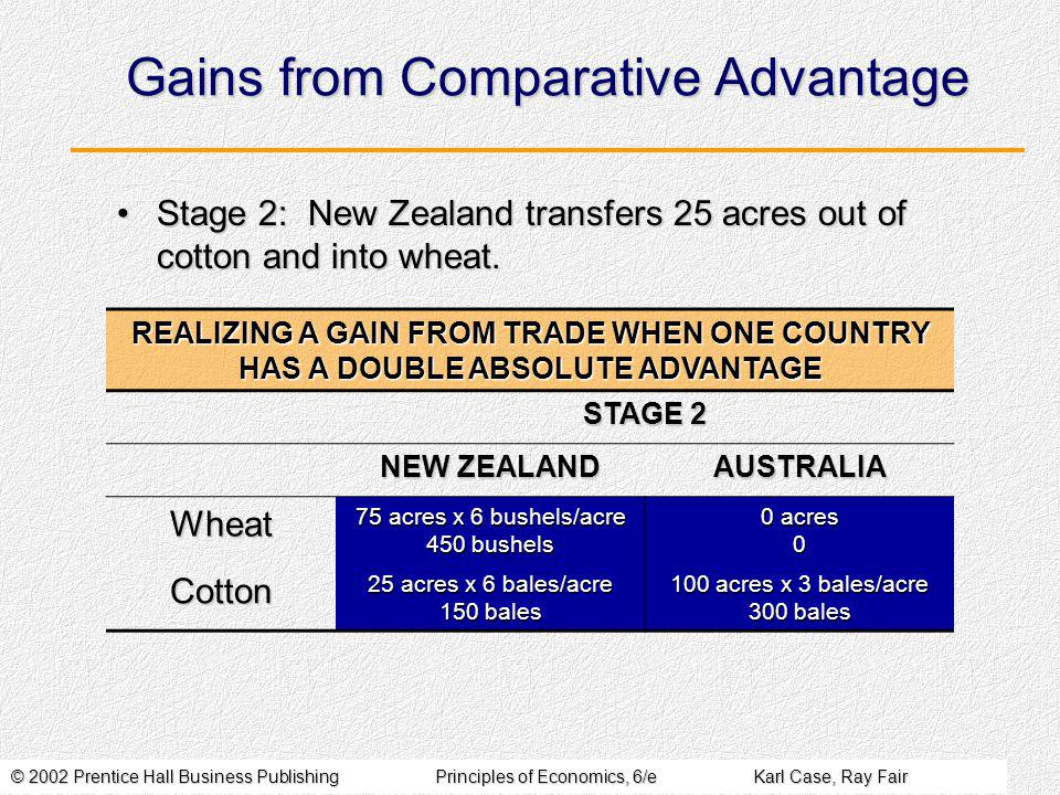 © 2002 Prentice Hall Business PublishingPrinciples of Economics, 6/eKarl Case, Ray Fair Gains from Comparative Advantage Stage 2: New Zealand transfers 25 acres out of cotton and into wheat.Stage 2: New Zealand transfers 25 acres out of cotton and into wheat.