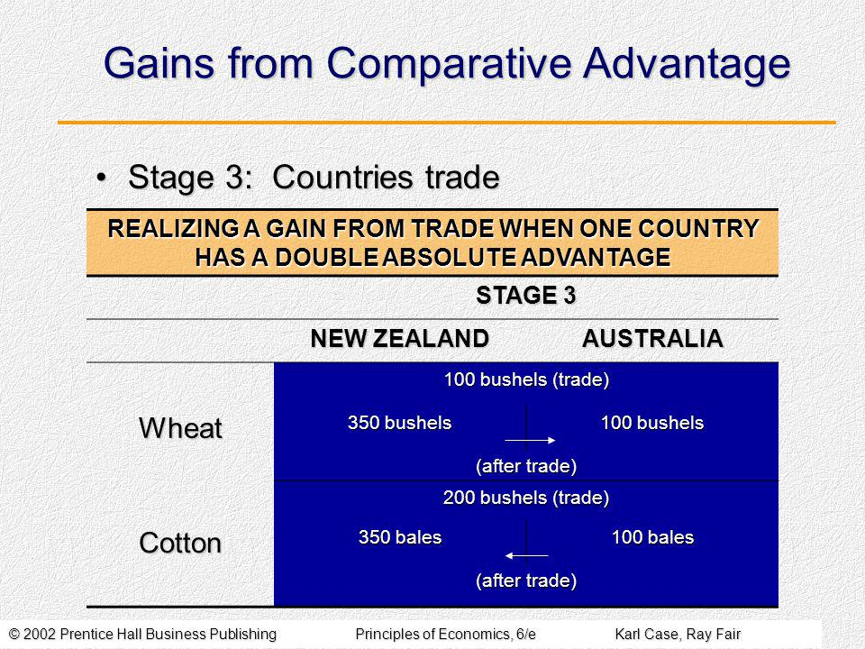 © 2002 Prentice Hall Business PublishingPrinciples of Economics, 6/eKarl Case, Ray Fair Gains from Comparative Advantage Stage 3: Countries tradeStage 3: Countries trade REALIZING A GAIN FROM TRADE WHEN ONE COUNTRY HAS A DOUBLE ABSOLUTE ADVANTAGE STAGE 3 NEW ZEALAND AUSTRALIA 100 bushels (trade) Wheat 350 bushels 100 bushels (after trade) 200 bushels (trade) Cotton 350 bales 100 bales (after trade)