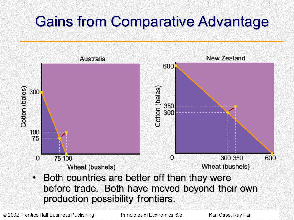 © 2002 Prentice Hall Business PublishingPrinciples of Economics, 6/eKarl Case, Ray Fair Gains from Comparative Advantage Both countries are better off than they were before trade.
