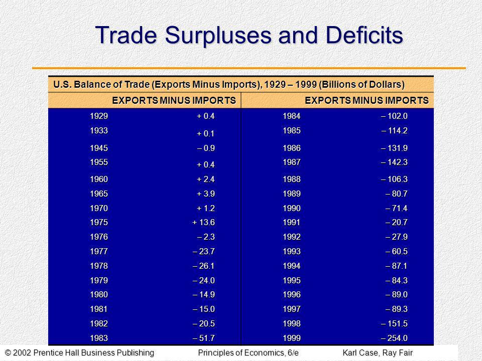 © 2002 Prentice Hall Business PublishingPrinciples of Economics, 6/eKarl Case, Ray Fair Trade Surpluses and Deficits U.S.