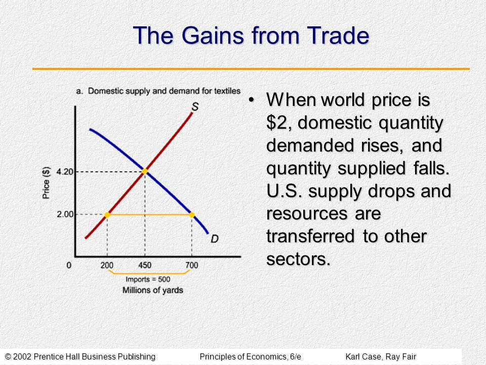 © 2002 Prentice Hall Business PublishingPrinciples of Economics, 6/eKarl Case, Ray Fair The Gains from Trade When world price is $2, domestic quantity demanded rises, and quantity supplied falls.