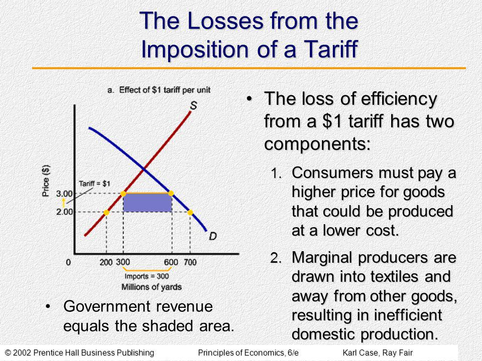 © 2002 Prentice Hall Business PublishingPrinciples of Economics, 6/eKarl Case, Ray Fair The Losses from the Imposition of a Tariff The loss of efficiency from a $1 tariff has two components:The loss of efficiency from a $1 tariff has two components: 1.