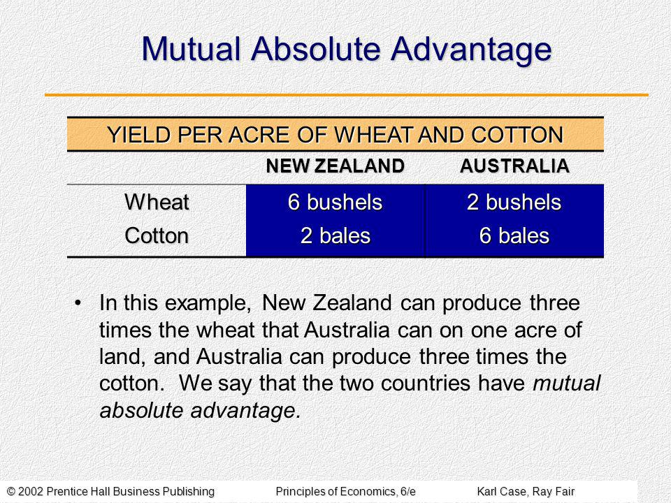 © 2002 Prentice Hall Business PublishingPrinciples of Economics, 6/eKarl Case, Ray Fair Mutual Absolute Advantage YIELD PER ACRE OF WHEAT AND COTTON NEW ZEALAND AUSTRALIA Wheat 6 bushels 2 bushels Cotton 2 bales 6 bales In this example, New Zealand can produce three times the wheat that Australia can on one acre of land, and Australia can produce three times the cotton.