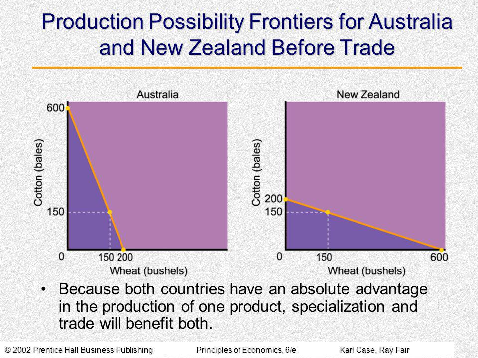 © 2002 Prentice Hall Business PublishingPrinciples of Economics, 6/eKarl Case, Ray Fair Production Possibility Frontiers for Australia and New Zealand Before Trade Because both countries have an absolute advantage in the production of one product, specialization and trade will benefit both.