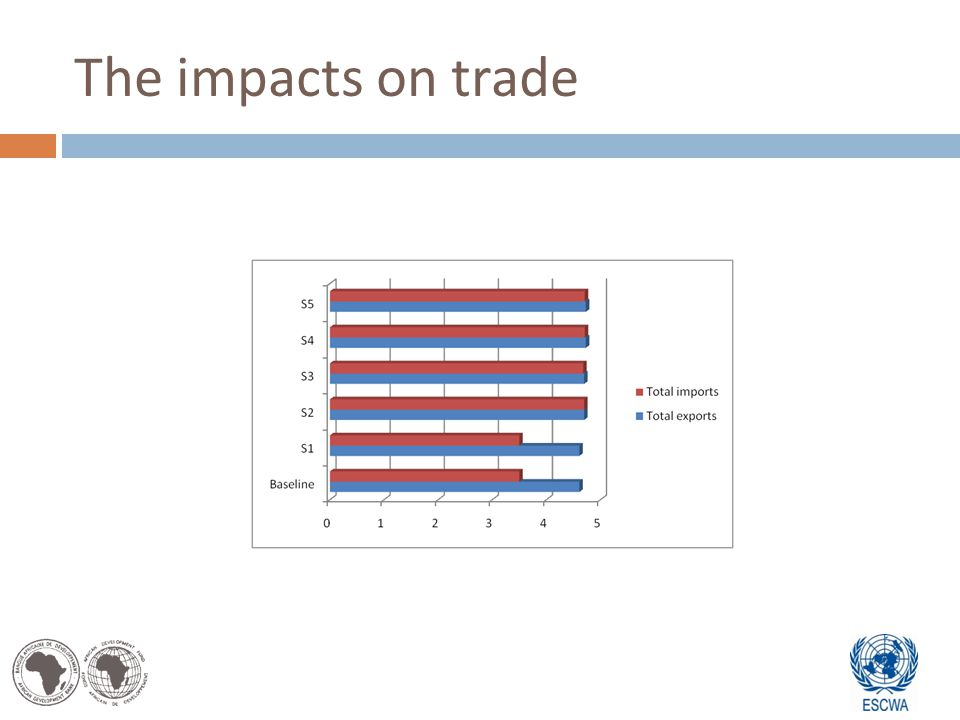 The impacts on trade