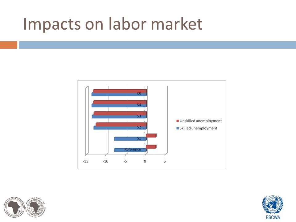 Impacts on labor market