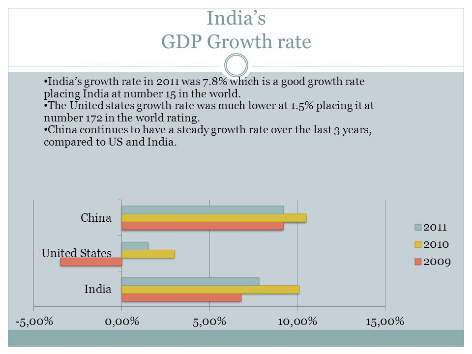 Indias GDP Growth rate Indias growth rate in 2011 was 7.8% which is a good growth rate placing India at number 15 in the world.