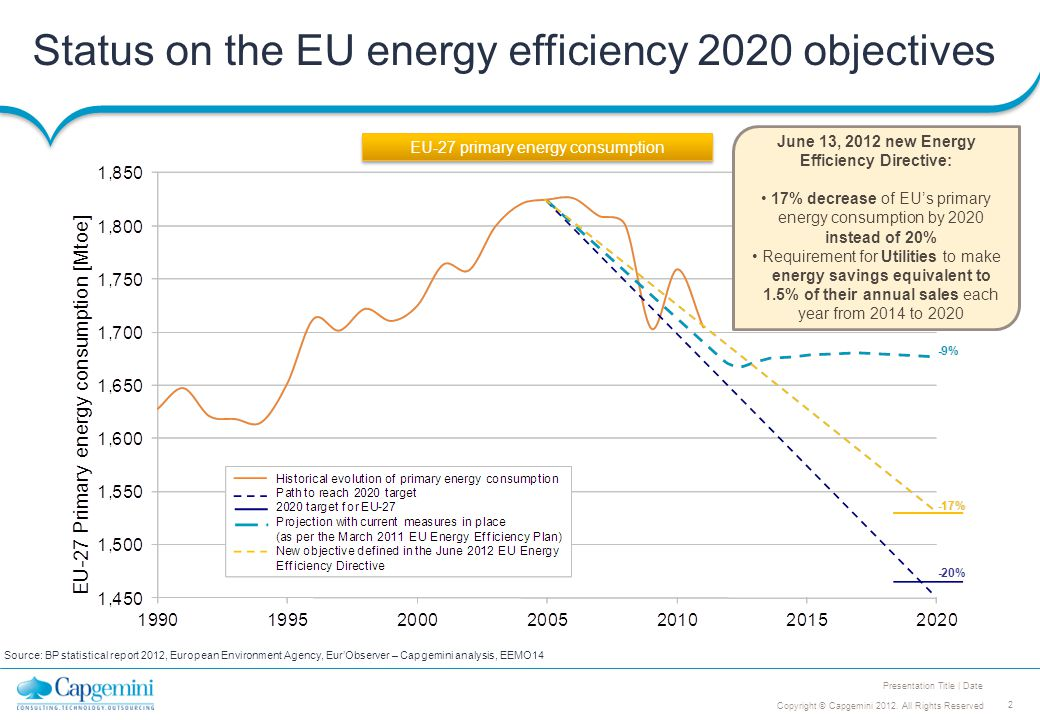 2 Copyright © Capgemini 2012. All Rights Reserved Presentation Title | Date Status on the EU energy efficiency 2020 objectives Source: BP statistical