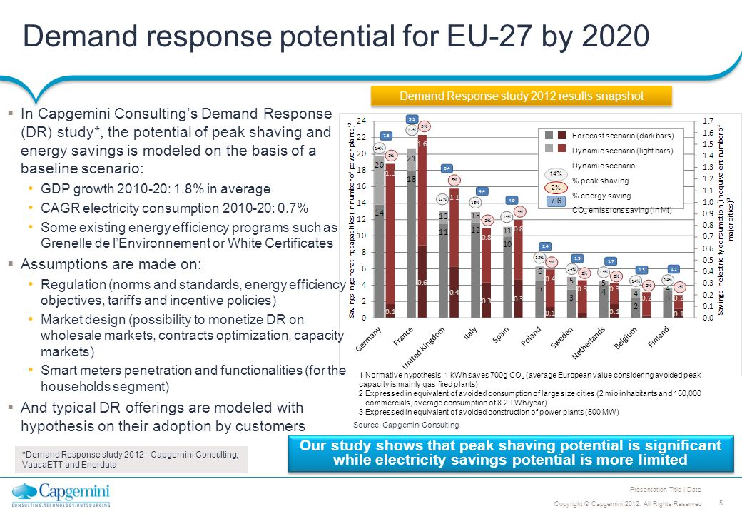 5 Copyright © Capgemini 2012. All Rights Reserved Presentation Title | Date Demand response potential for EU-27 by 2020 Demand Response study 2012 res