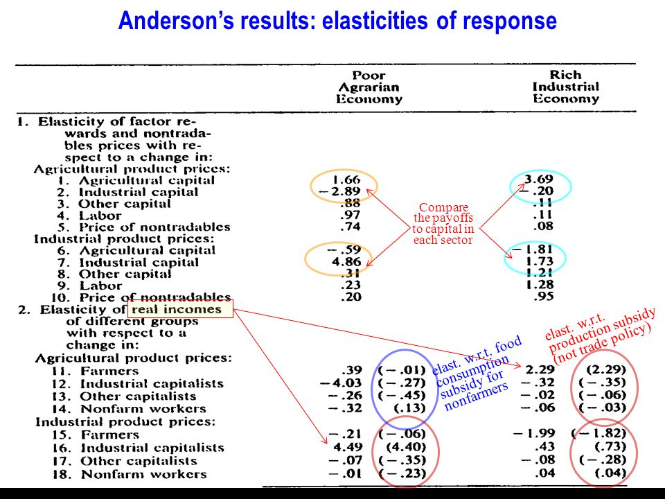 Andersons results: elasticities of response elast.