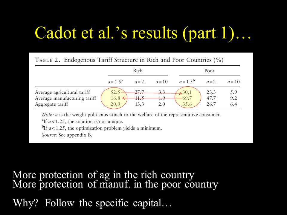 Cadot et al.s results (part 1)… More protection of ag in the rich country More protection of manuf.