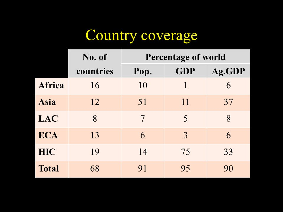 Country coverage No. ofPercentage of world countriesPop.GDPAg.GDP Africa161016 Asia12511137 LAC8758 ECA13636 HIC19147533 Total68919590