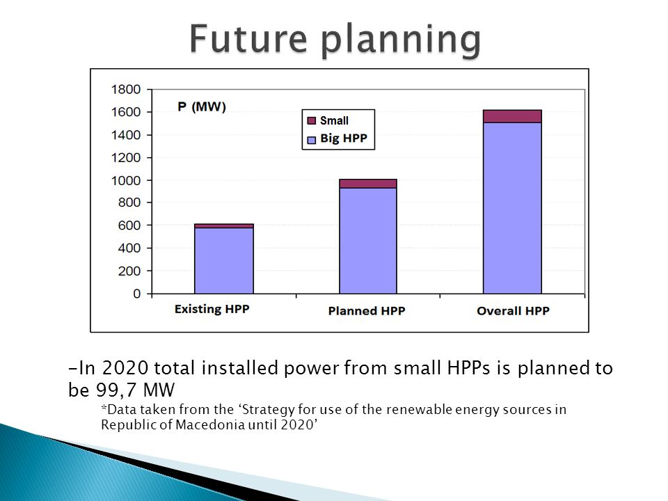 -In 2020 total installed power from small HPPs is planned to be 99,7 MW *Data taken from the Strategy for use of the renewable energy sources in Repub