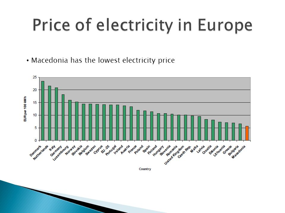 Macedonia has the lowest electricity price