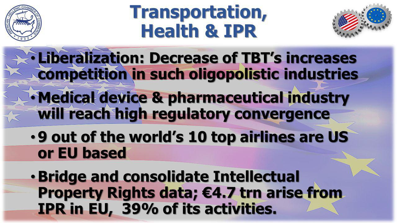 Transportation, Health & IPR Liberalization: Decrease of TBTs increases competition in such oligopolistic industries Liberalization: Decrease of TBTs increases competition in such oligopolistic industries Medical device & pharmaceutical industry will reach high regulatory convergence Medical device & pharmaceutical industry will reach high regulatory convergence 9 out of the worlds 10 top airlines are US or EU based 9 out of the worlds 10 top airlines are US or EU based Bridge and consolidate Intellectual Property Rights data; 4.7 trn arise from IPR in EU, 39% of its activities.