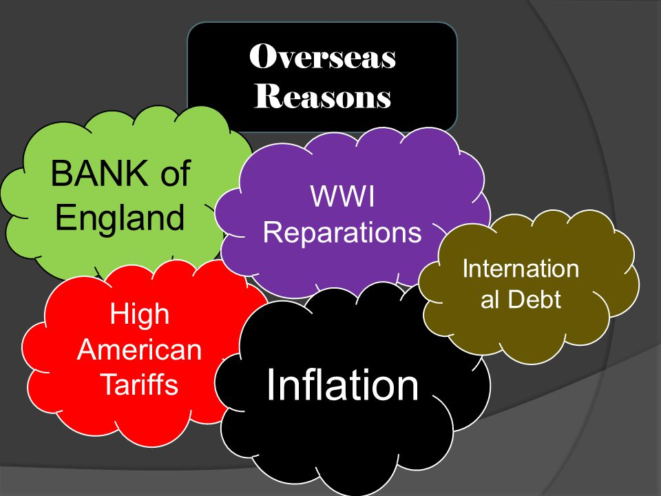 Overseas Reasons BANK of England High American Tariffs WWI Reparations Inflation Internation al Debt