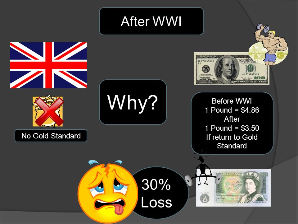 After WWI No Gold Standard Why? Before WWI 1 Pound = $4.86 After 1 Pound = $3.50 If return to Gold Standard 30% Loss