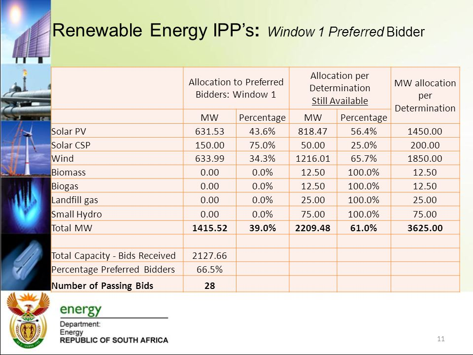 Renewable Energy IPPs: Window 1 Preferred Bidder 11 Allocation to Preferred Bidders: Window 1 Allocation per Determination Still Available MW allocation per Determination MWPercentageMWPercentage Solar PV631.5343.6%818.4756.4%1450.00 Solar CSP150.0075.0%50.0025.0%200.00 Wind633.9934.3%1216.0165.7%1850.00 Biomass0.000.0%12.50100.0%12.50 Biogas0.000.0%12.50100.0%12.50 Landfill gas0.000.0%25.00100.0%25.00 Small Hydro0.000.0%75.00100.0%75.00 Total MW1415.5239.0%2209.4861.0%3625.00 Total Capacity - Bids Received2127.66 Percentage Preferred Bidders66.5% Number of Passing Bids28