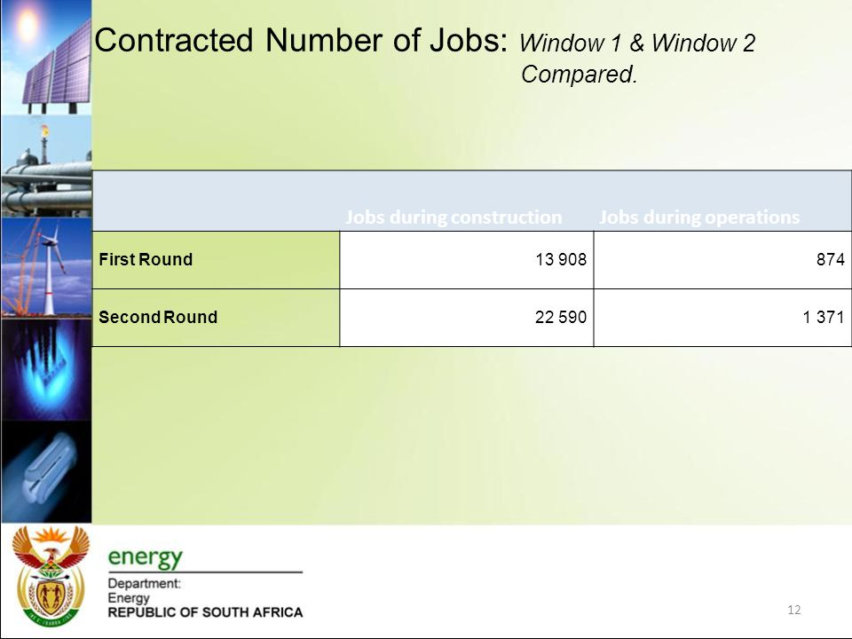 Contracted Number of Jobs: Window 1 & Window 2 Compared.