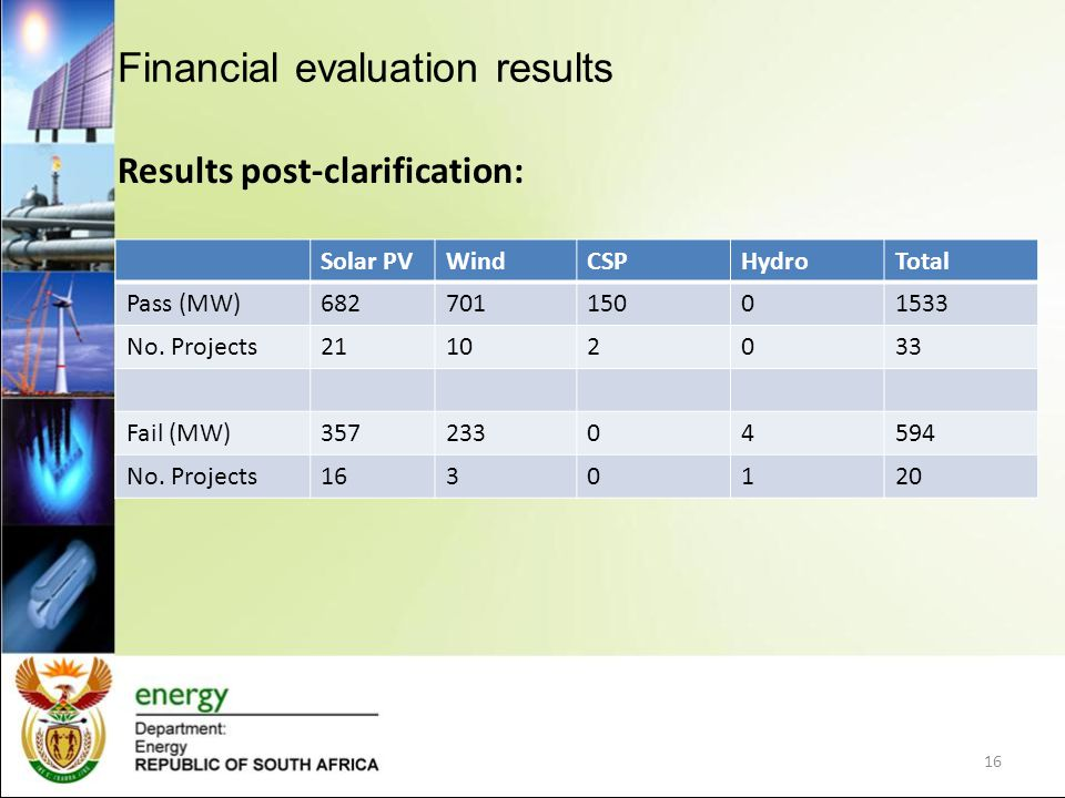 Financial evaluation results Results post-clarification: Solar PVWindCSPHydroTotal Pass (MW)68270115001533 No. Projects21102033 Fail (MW)35723304594 N