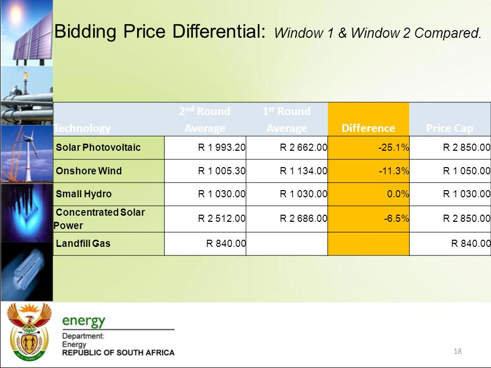 Bidding Price Differential: Window 1 & Window 2 Compared.