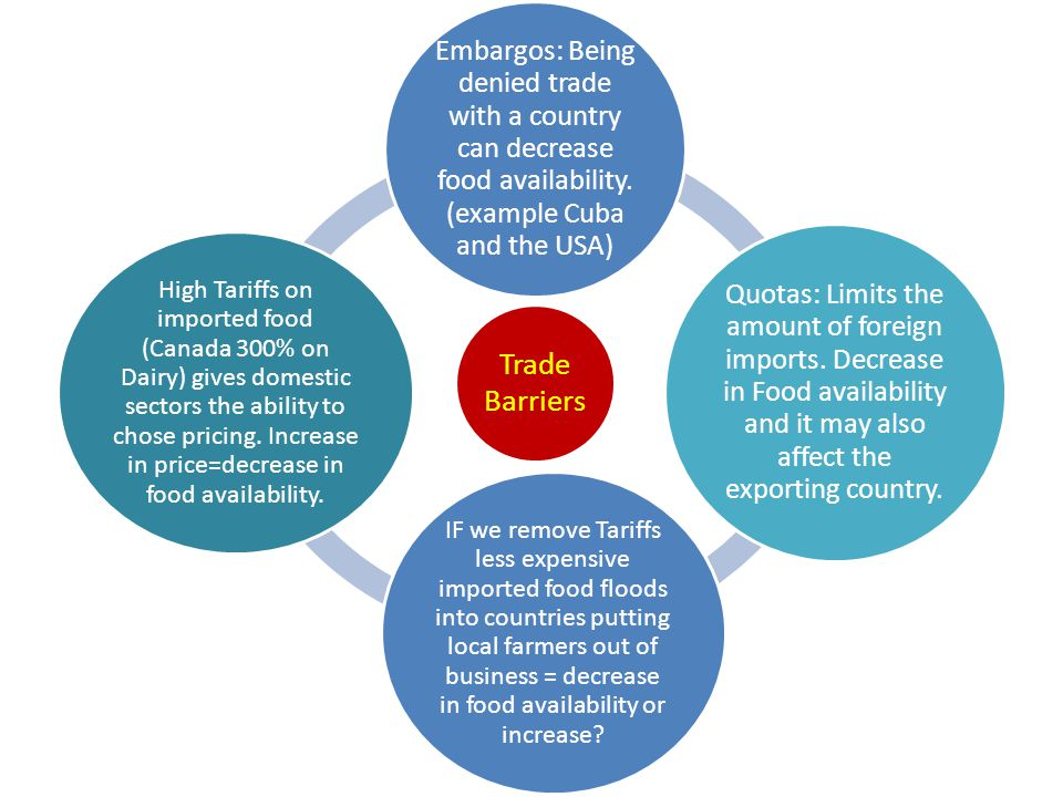 Trade Barriers Embargos: Being denied trade with a country can decrease food availability.