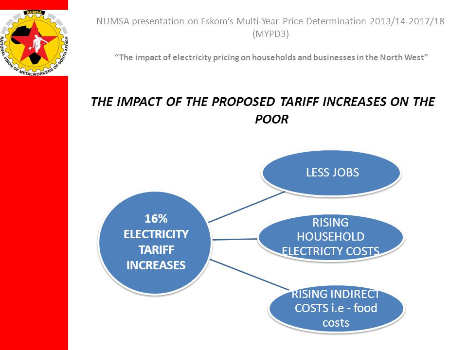 NUMSA presentation on Eskoms Multi-Year Price Determination 2013/14-2017/18 (MYPD3) The impact of electricity pricing on households and businesses in the North West THE IMPACT OF THE PROPOSED TARIFF INCREASES ON THE POOR LESS JOBS RISING HOUSEHOLD ELECTRICTY COSTS RISING INDIRECT COSTS i.e - food costs 16% ELECTRICITY TARIFF INCREASES
