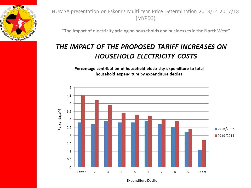 NUMSA presentation on Eskoms Multi-Year Price Determination 2013/14-2017/18 (MYPD3) The impact of electricity pricing on households and businesses in the North West NORTH WEST – SOME STATISTICS Population of 3,509 million Over 20% of the population lives in informal dwellings, well above the country average of 14% 84% of the population use electricity for lighting Only 33% of the population aged 20 and older have passed matric, again well under the country average of 41% Average income is R98 903 per year, yet again lower than the country average of R119 542 per year Only the Eastern Cape, Free State and Limpopo have lower income levels Clear from these statistics that the North West is an economically depressed province with high levels of poverty